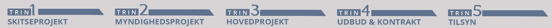 Processen forklaret, Arkitekthjælp i Aalborg, Aarhus og Nordjylland, priser og ydelser